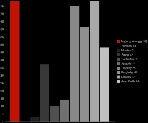 Draper UT Crime Statistics