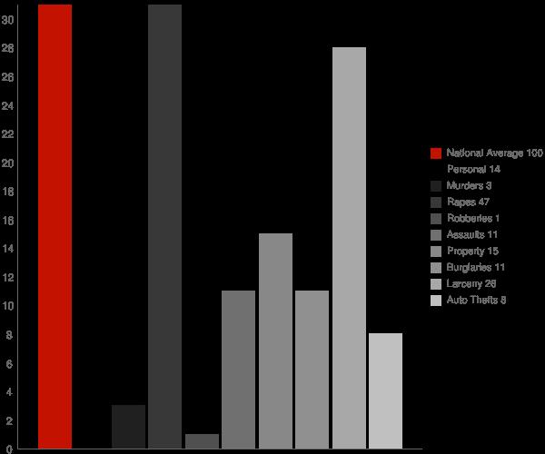 Tuxedo Park NY Crime Statistics