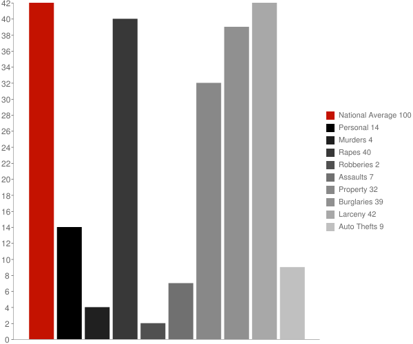 Stonewood WV Crime Statistics