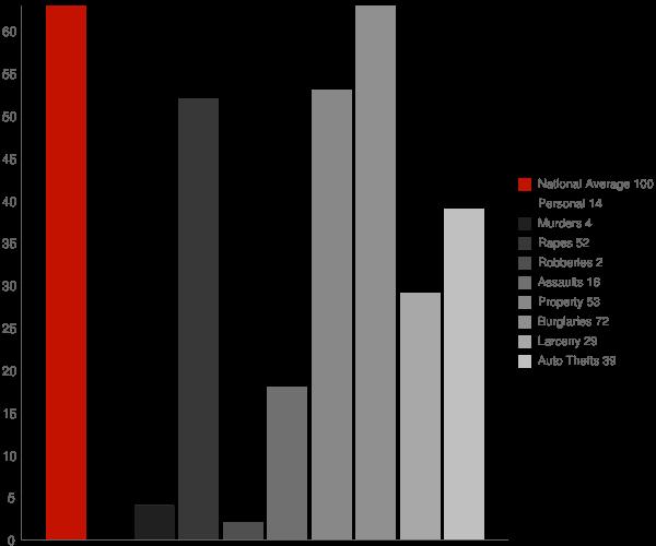 Tensed ID Crime Statistics