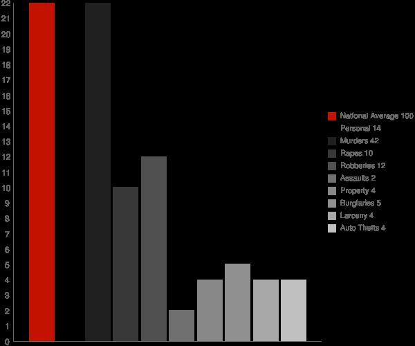 Troy IN Crime Statistics
