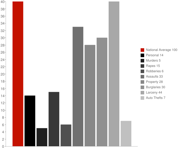 Hopewell Junction NY Crime Statistics