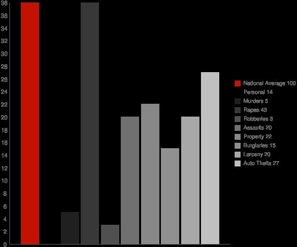 Bridgeport AL Crime Statistics