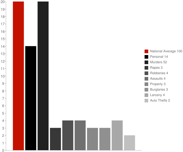 Watkinsville GA Crime Statistics