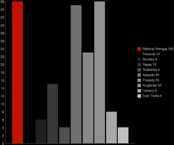 Poland NY Crime Statistics
