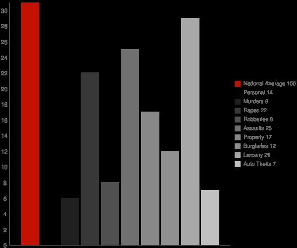 Schuylkill Haven PA Crime Statistics