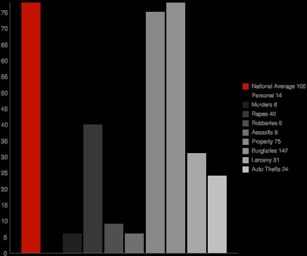 Poplar WI Crime Statistics