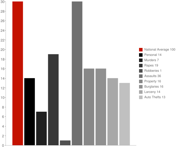 Alatna AK Crime Statistics