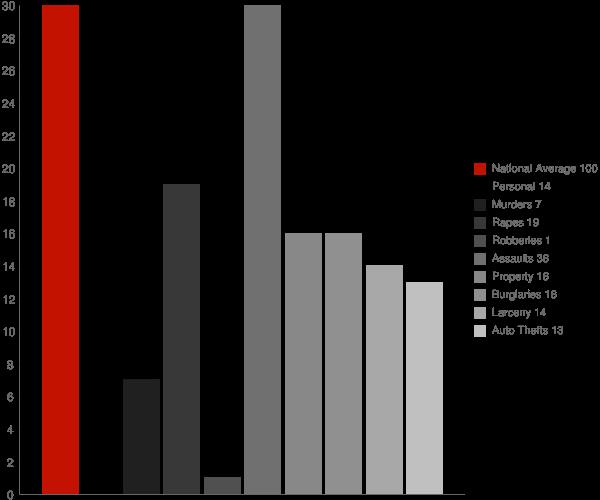 Allakaket AK Crime Statistics