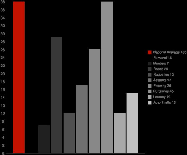 Winchester WI Crime Statistics