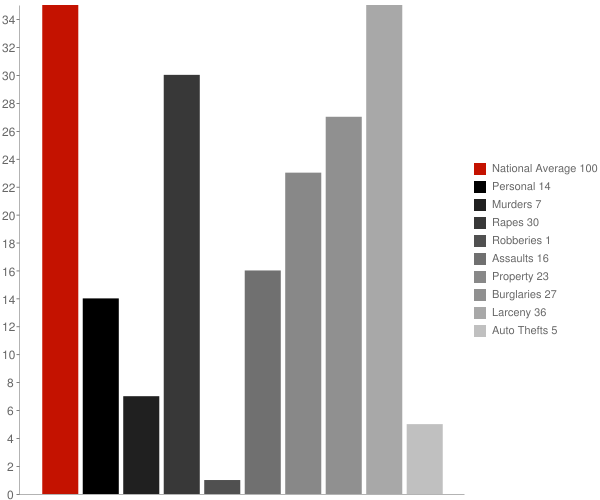 Salem NY Crime Statistics