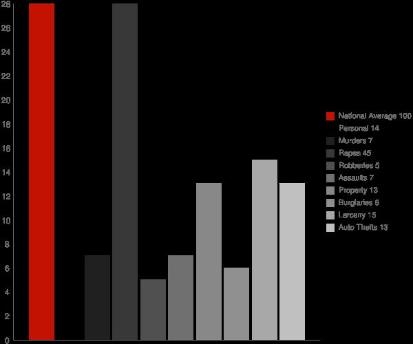 Wells VT Crime Statistics