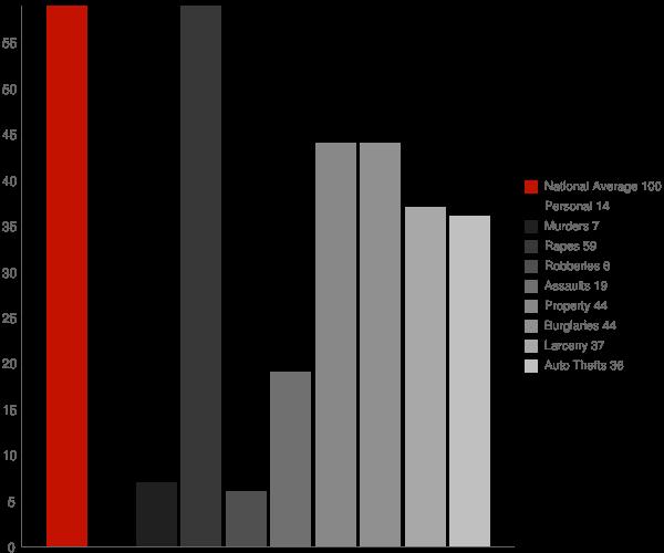 Horace ND Crime Statistics