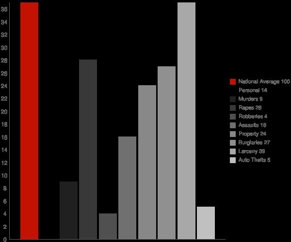 Weedsport NY Crime Statistics