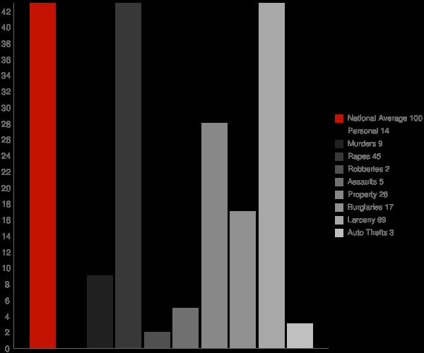 Henderson NY Crime Statistics