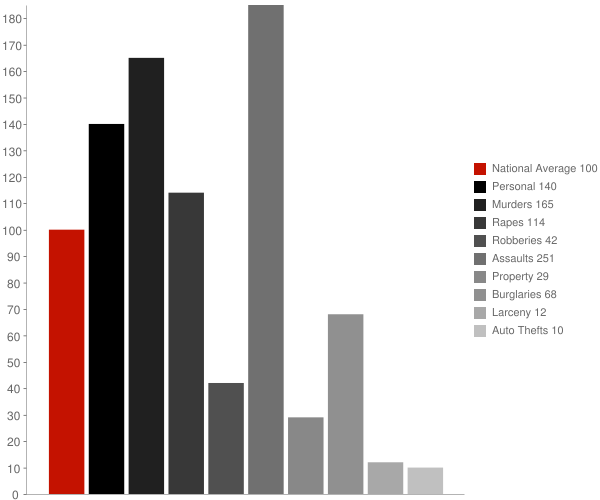 Sparta GA Crime Statistics