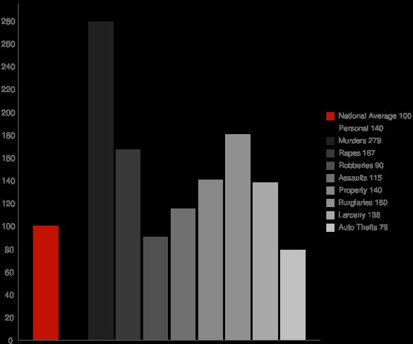 Wetumpka AL Crime Statistics