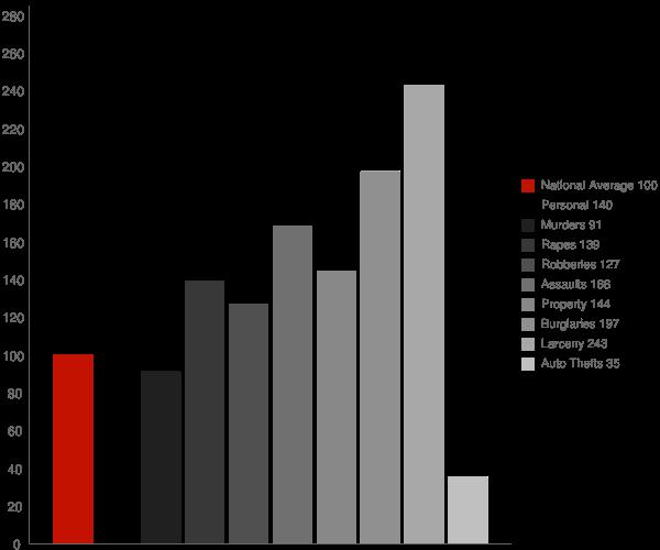 Elverta CA Crime Statistics