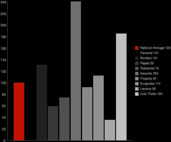 Patton Village CA Crime Statistics