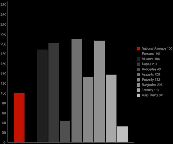 Weaver AL Crime Statistics