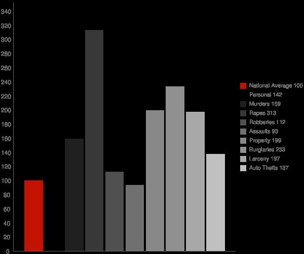 Vincennes IN Crime Statistics