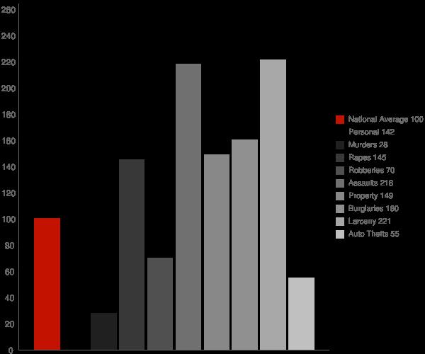 Magnolia DE Crime Statistics