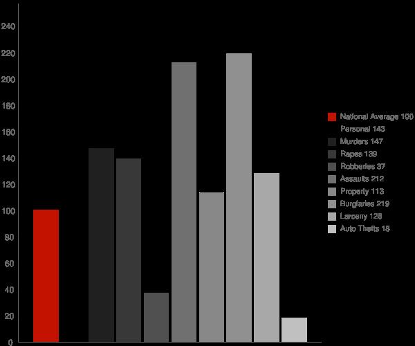 Del Rio CA Crime Statistics
