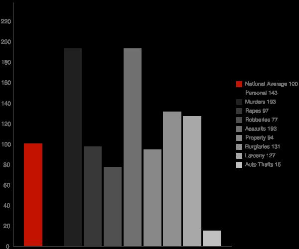 Riverhead NY Crime Statistics