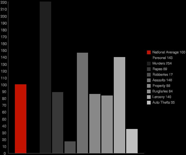 Hernando Beach FL Crime Statistics