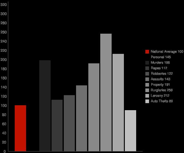 Laurinburg NC Crime Statistics