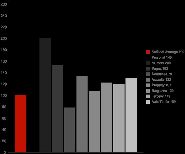 Delano CA Crime Statistics