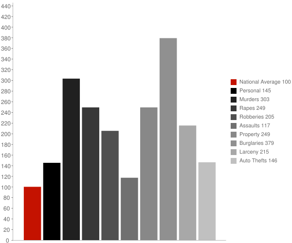 Meridian MS Crime Statistics