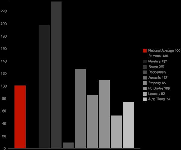 Sitka AK Crime Statistics