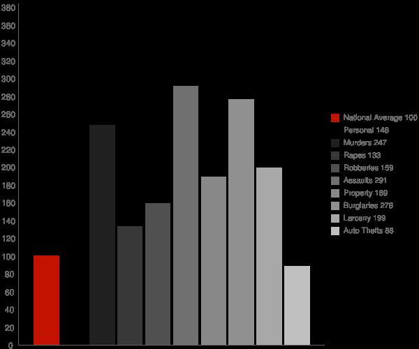 McComb MS Crime Statistics
