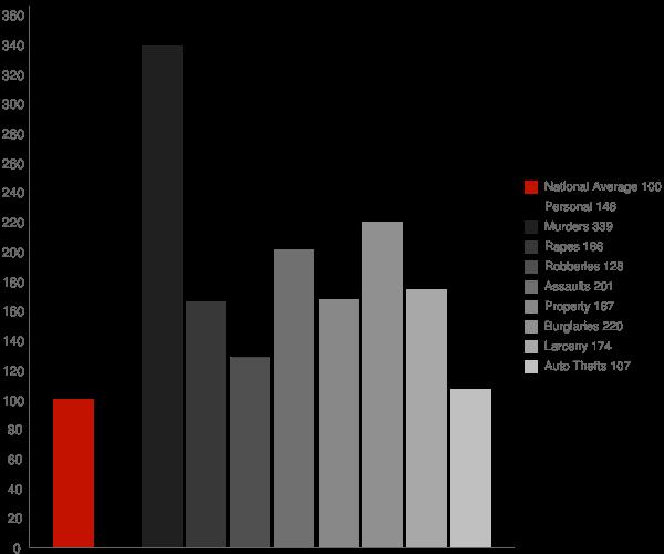 Grenada MS Crime Statistics