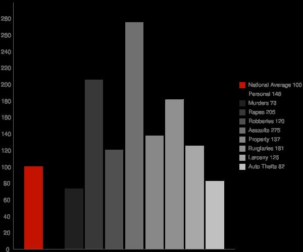 Goodwater AL Crime Statistics