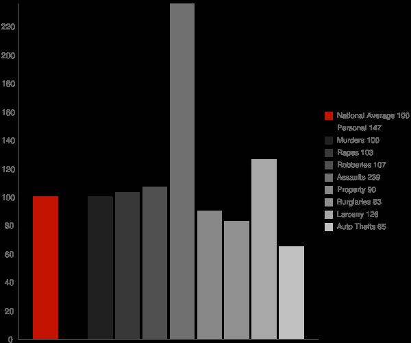 Frederick MD Crime Statistics