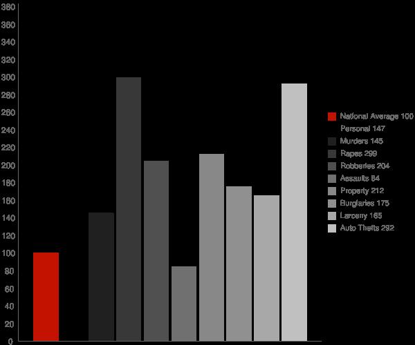 Providence RI Crime Statistics