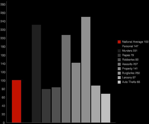 Hughes AR Crime Statistics