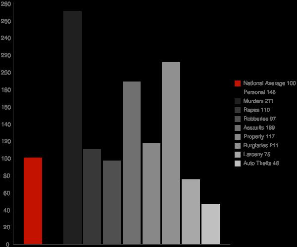 Eutaw AL Crime Statistics
