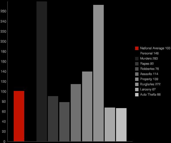 Helena West Helena AR Crime Statistics