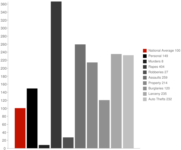 Nome AK Crime Statistics