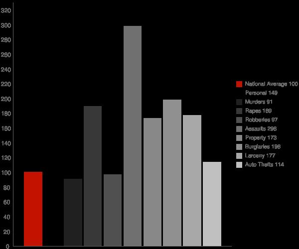 Forestdale AL Crime Statistics