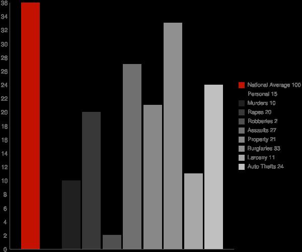 Kykotsmovi Village AZ Crime Statistics