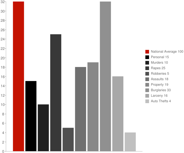 Port Leyden NY Crime Statistics