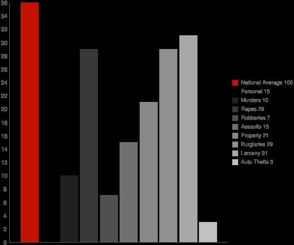 Oneida NY Crime Statistics