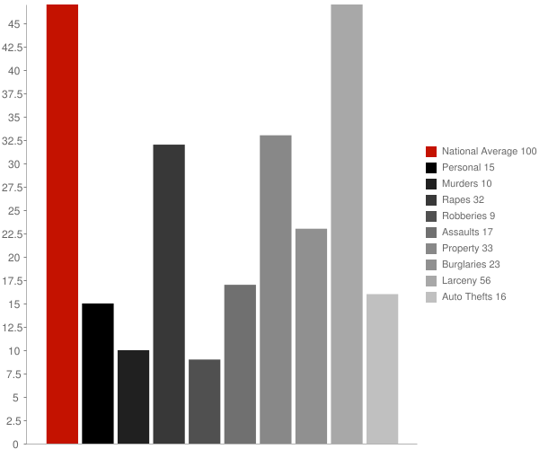 Carmel IN Crime Statistics