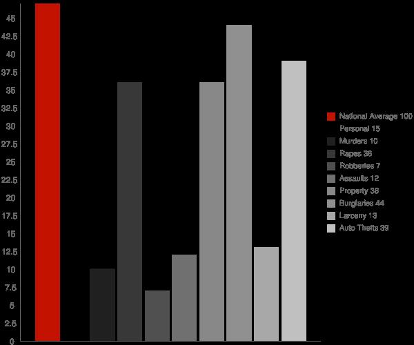 Centuria WI Crime Statistics