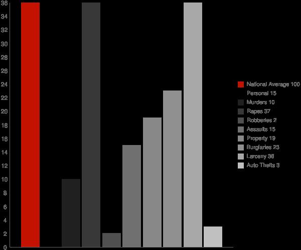 Cedar MI Crime Statistics