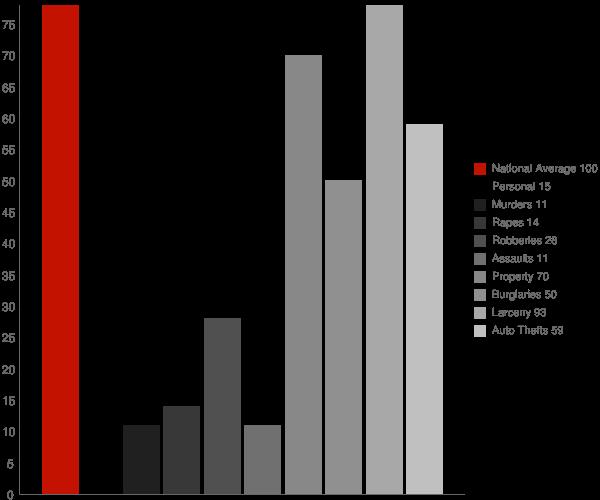 North Haven CT Crime Statistics